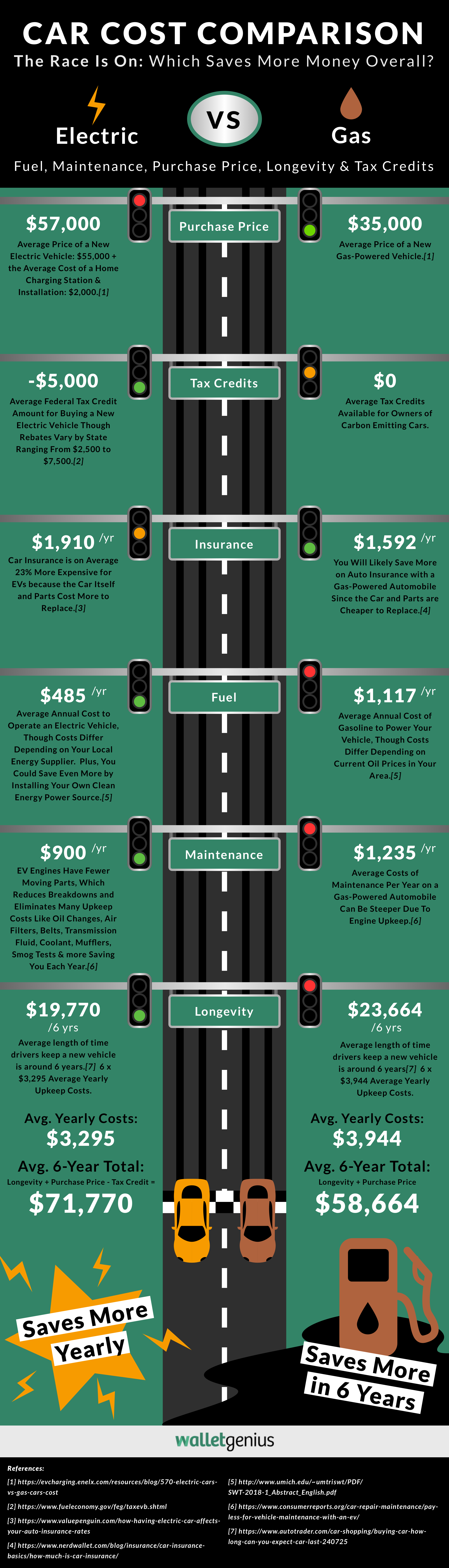 Electric Cars vs Gas Cars Infographic